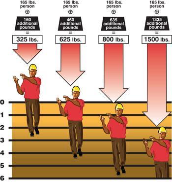 RES-Q Tube Chart